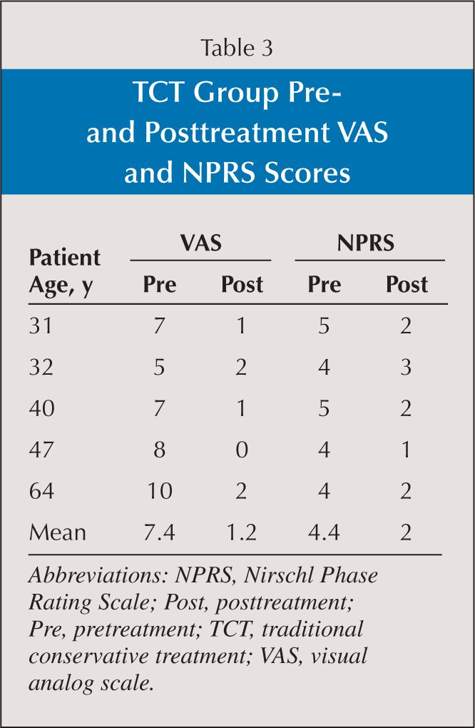 TCT Group Pre- and Posttreatment VAS and NPRS Scores