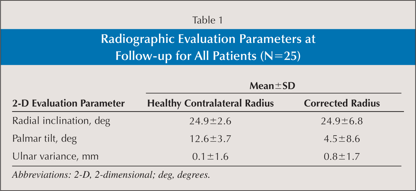 Radiographic Evaluation Parameters at Follow-up for All Patients (N=25)