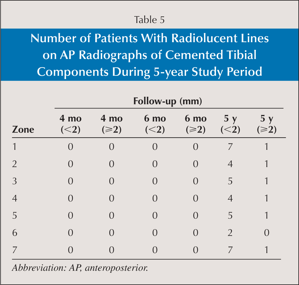 Number of Patients With Radiolucent Lines on AP Radiographs of Cemented Tibial Components During 5-year Study Period