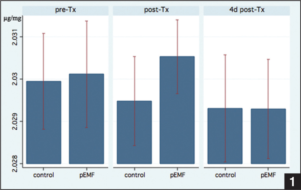DNA content (μg/mg) of osteoarthritic chondrocytes stimulated with pulsed electromagnetic fields (pEMF) vs control group before treatment (pre-Tx), immediately after treatment (post-Tx), and 4 days after treatment (4d post-Tx).
