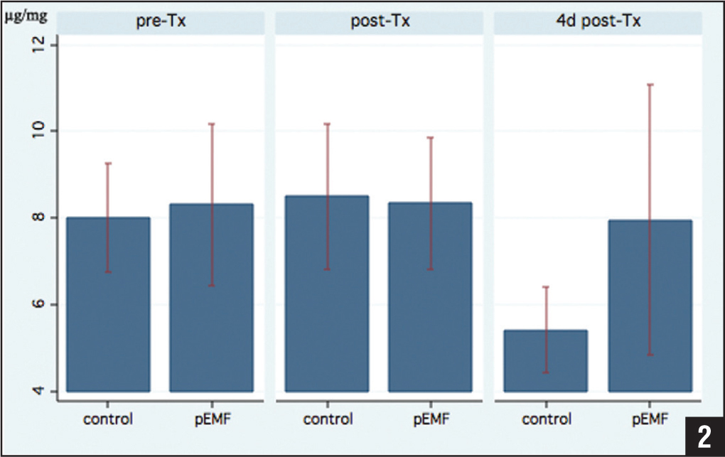 Glycosaminoglycan content (μg/mg) of osteoarthritic chondrocytes stimulated with pulsed electromagnetic fields (pEMF) vs control group before treatment (pre-Tx), immediately after treatment (post-Tx), and 4 days after treatment (4d post-Tx).