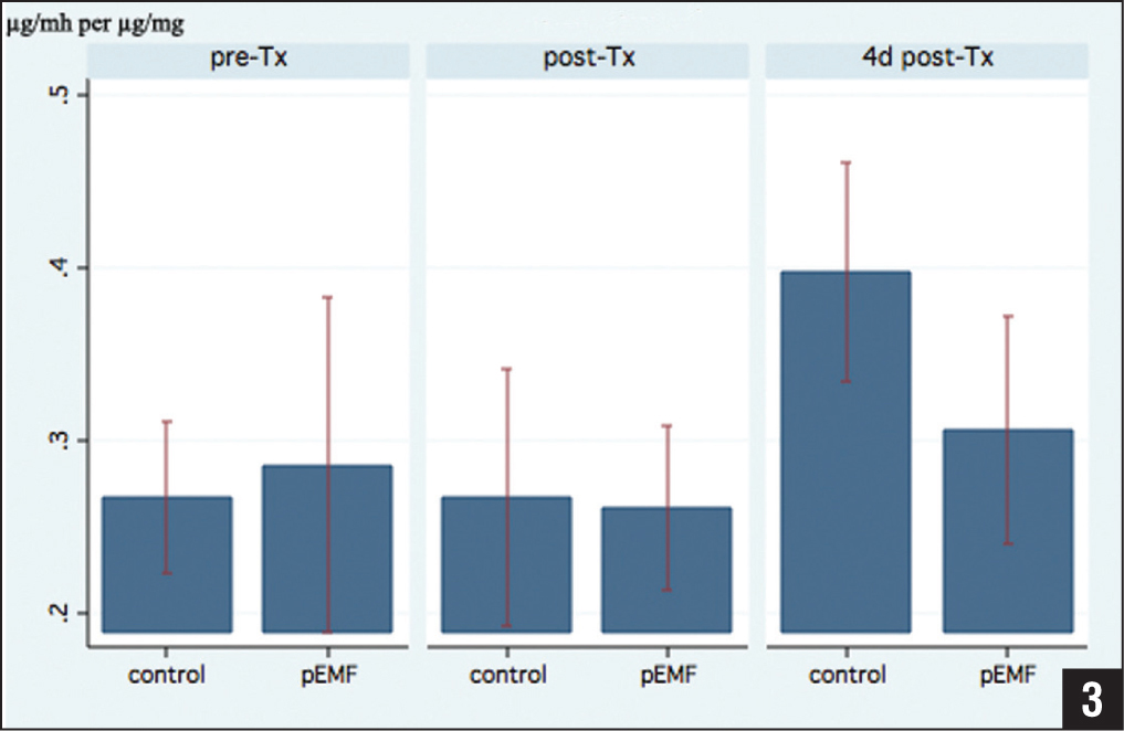 Glycosaminoglycan (GAG) content (μg/mg) per DNA content of osteoarthritic chondrocytes stimulated with pulsed electromagnetic fields (PEMF) versus control group before stimulation (pre-Tx), directly after (post-Tx), and 4 days after stimulation (4d post-Tx).
