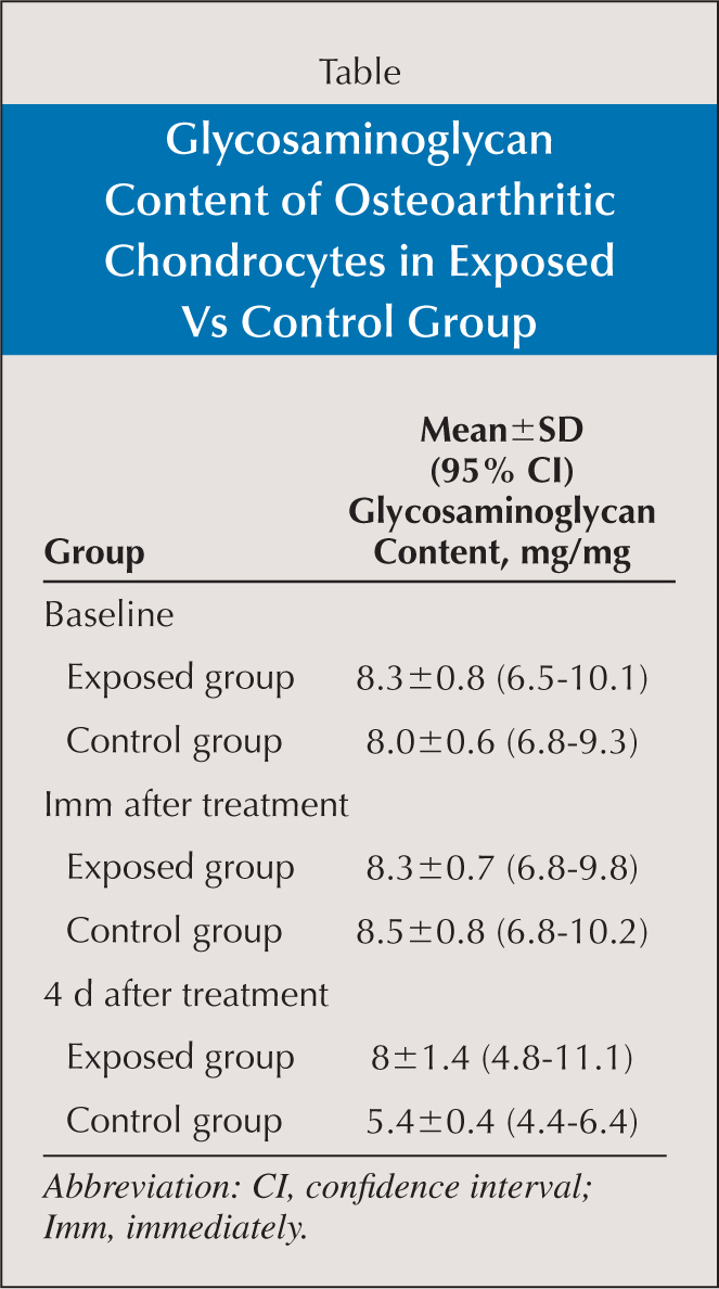 Glycosaminoglycan Content of Osteoarthritic Chondrocytes in Exposed Vs Control Group