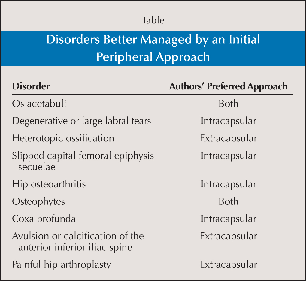 Disorders Better Managed by an Initial Peripheral Approach