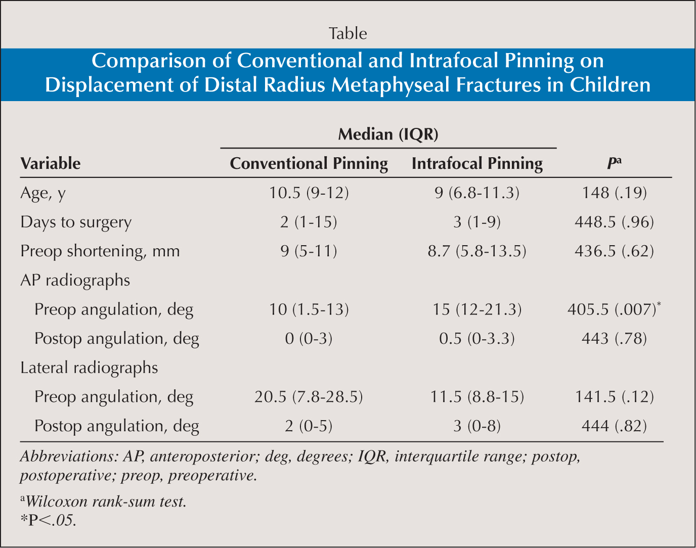 Comparison of Conventional and Intrafocal Pinning on Displacement of Distal Radius Metaphyseal Fractures in Children