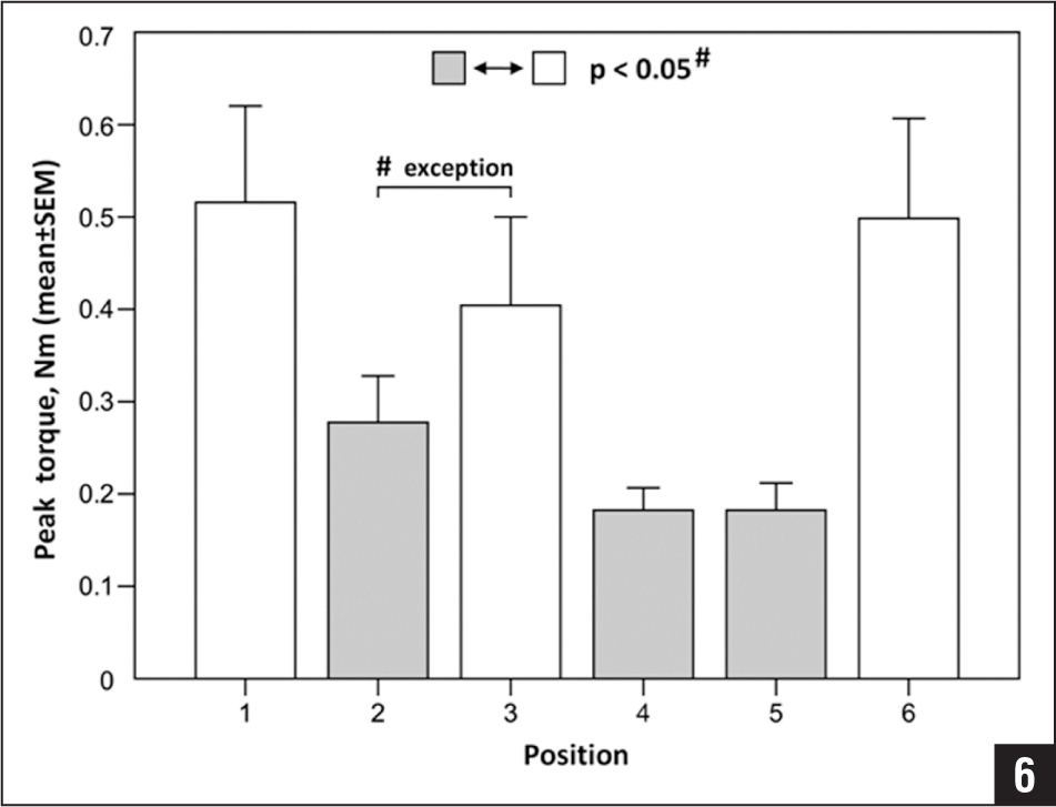 Graph showing results for the peak torque measurements with the DensiProbe (ARI, Davos, Switzerland) at the 6 respective positions. Results are adjusted to a right-sided specimen with screws 1, 3, and 6 aimed at the posterior (1, superior; 3, inferior; 6, medial) and 2, 4, and 5 at the anterior (2, superior; 4, inferior; 5, medial) region.
