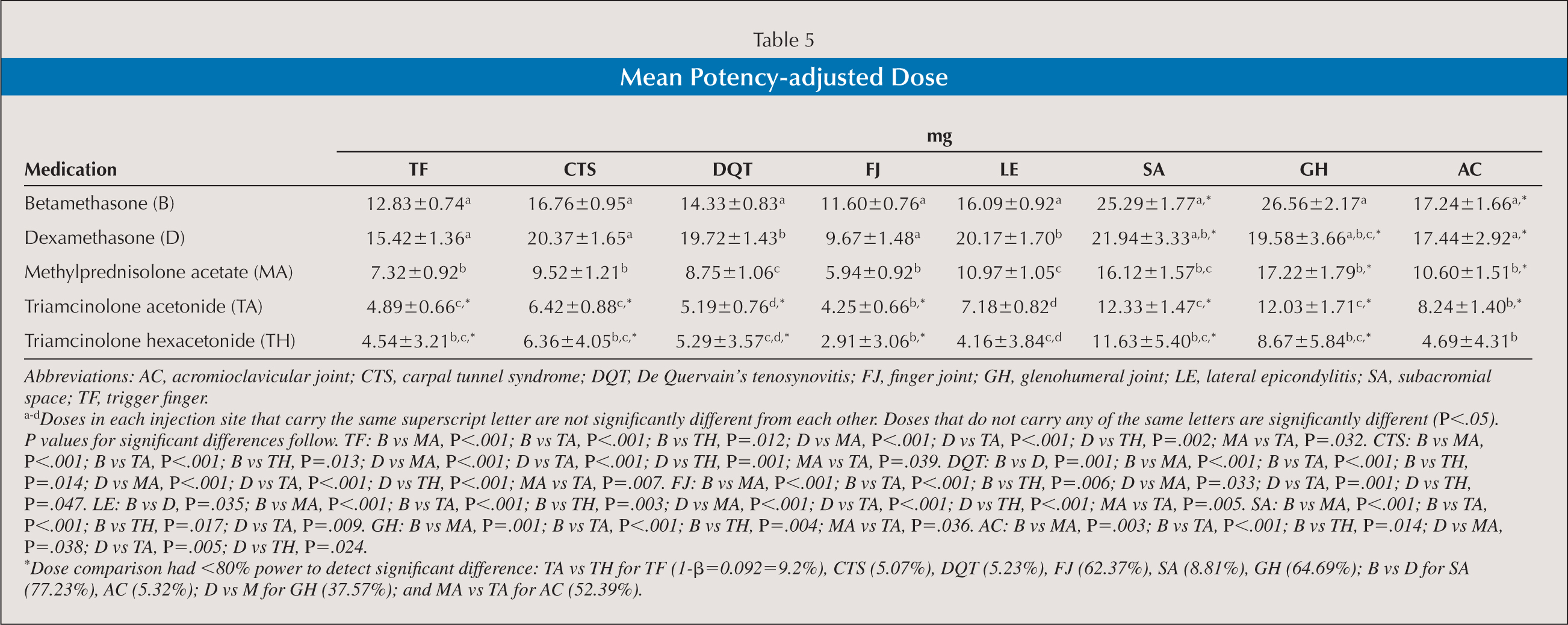Mean Potency-adjusted Dose