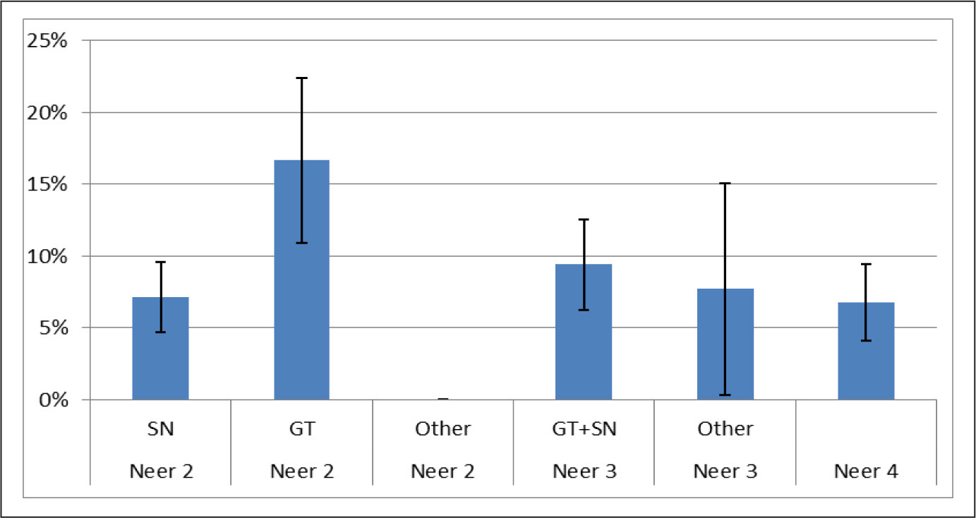 Percentage of rotator cuff tears in each Neer category. Abbreviations: GT, greater tuberosity; SN, surgical neck.