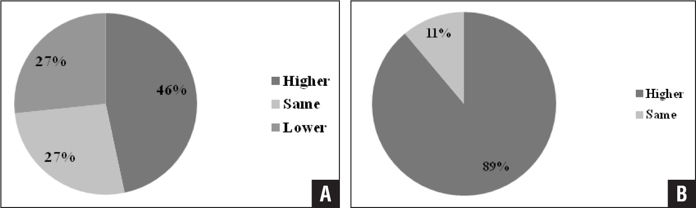 "Comparison of uptake in nonunions and united fractures in the same patients. ""Higher"" means that the uptake of nonunions was higher than that of united fractures (A). Comparison of uptake in tibial nonunions with accompanied fibula fractures that united. ""Higher"" means that the uptake of nonunions was higher than that of fibula fractures that united (B)."