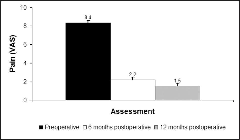 Graph showing visual analog scale (VAS) pain scores. Data are presented as mean±standard error.