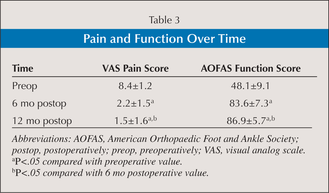Pain and Function Over Time