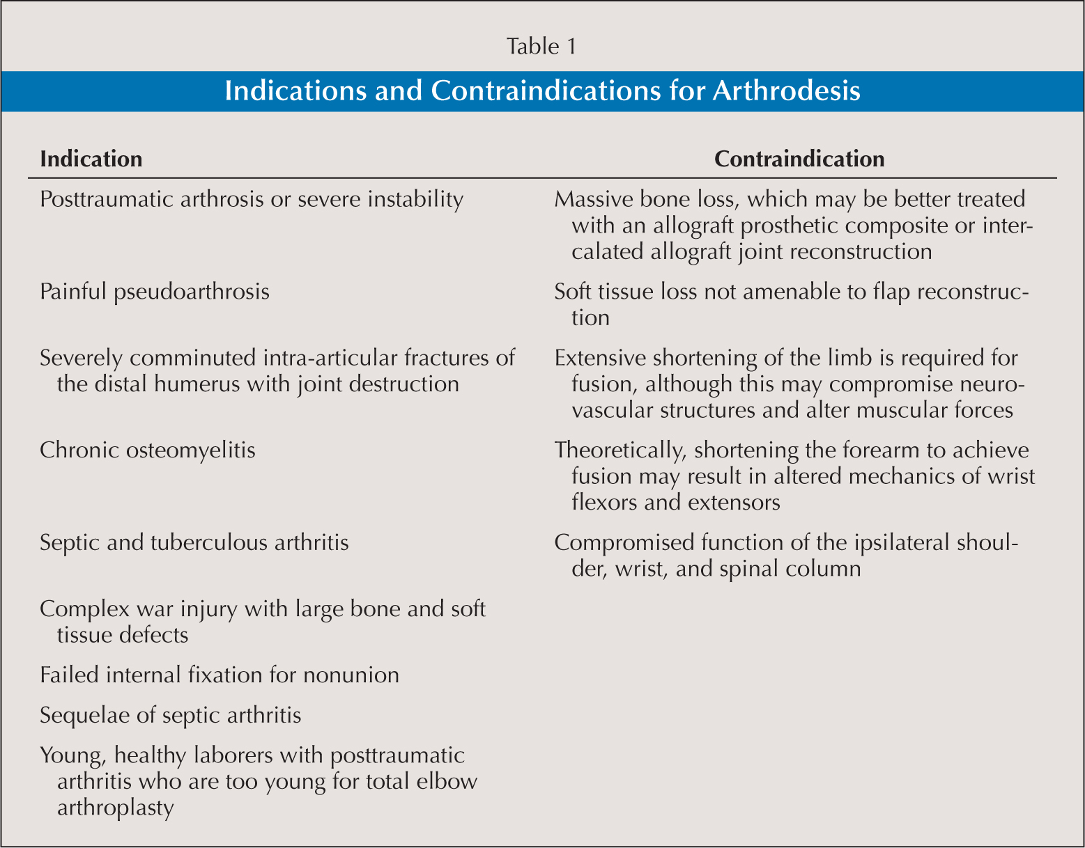 Indications and Contraindications for Arthrodesis