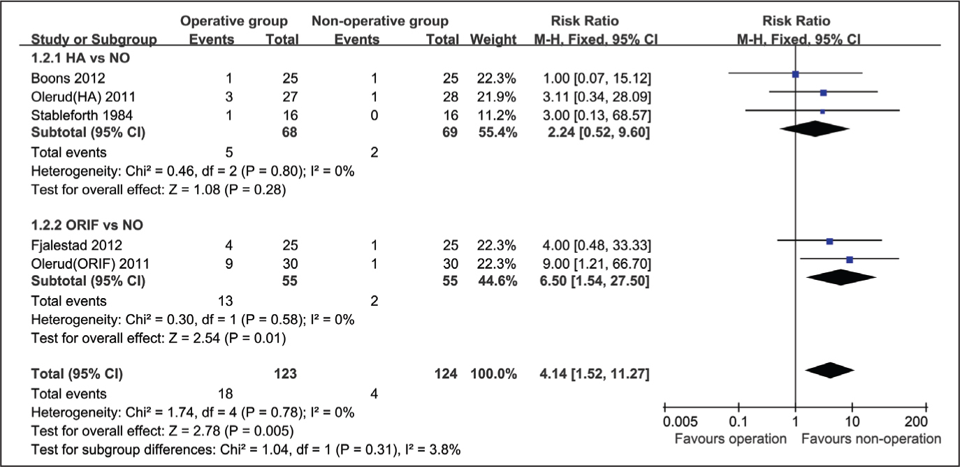 Forest plot for additional surgery rate between operative group and nonoperative group. Abbreviations: CI, confidence interval; HA, hemiarthroplasty; M-H, Mantel-Haenszel; NO, nonoperation; ORIF, open reduction and internal fixation.
