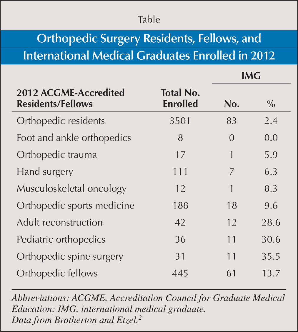 Orthopedic Surgery Residents, Fellows, and International Medical Graduates Enrolled in 2012