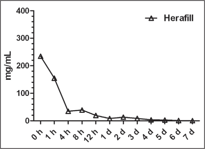 Gentamicin base released from bone chips mixed with HERAFILL powder (Heraeus Medical GmbH, Wehrheim, Germany) from 0 hours to 7 days.