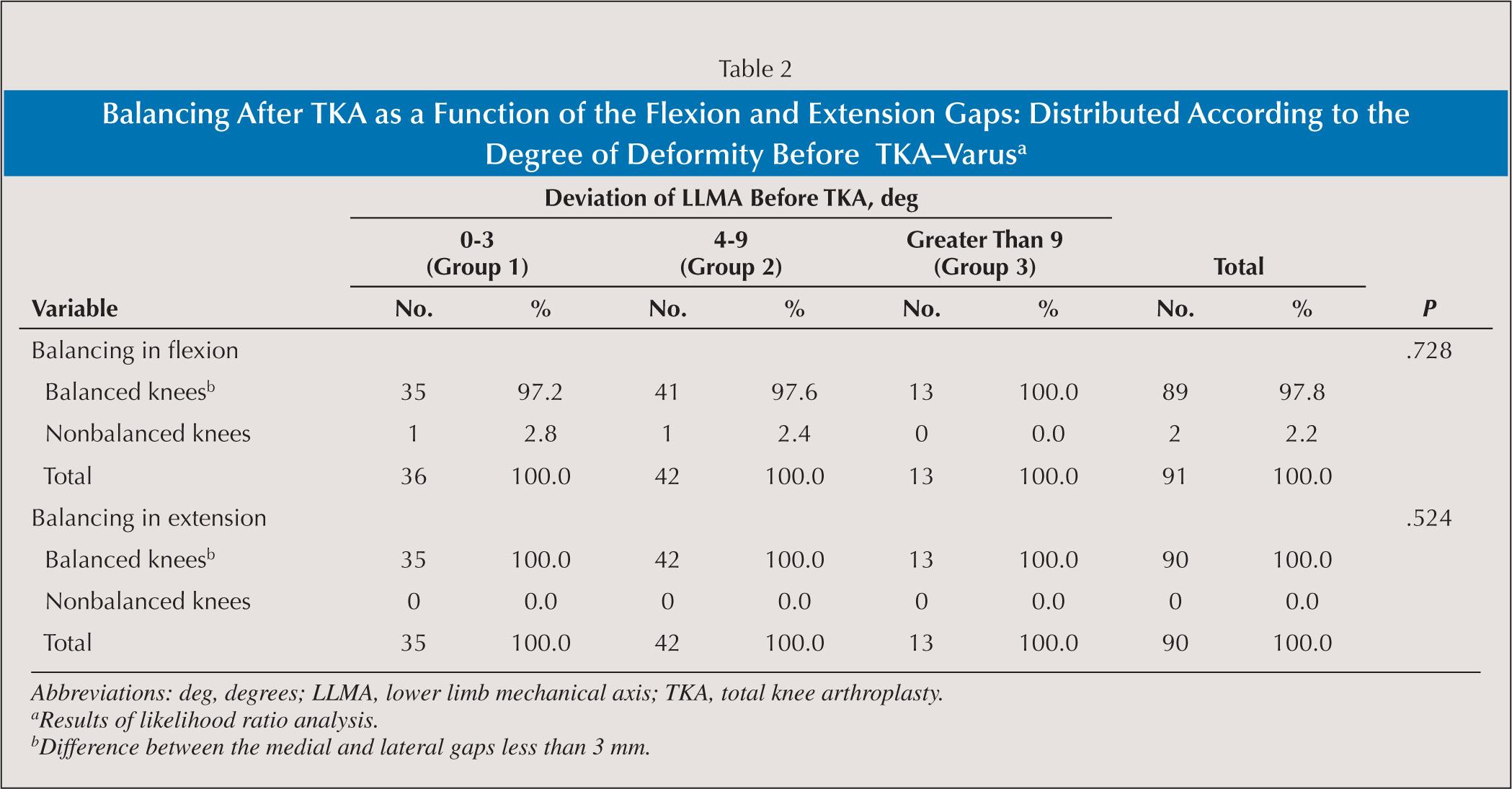 Balancing After TKA as a Function of the Flexion and Extension Gaps: Distributed According to the Degree of Deformity Before TKA–Varusa