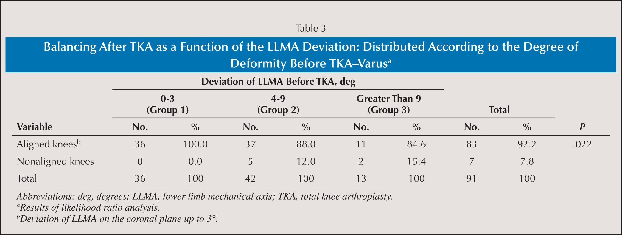 Balancing After TKA as a Function of the LLMA Deviation: Distributed According to the Degree of Deformity Before TKA–Varusa