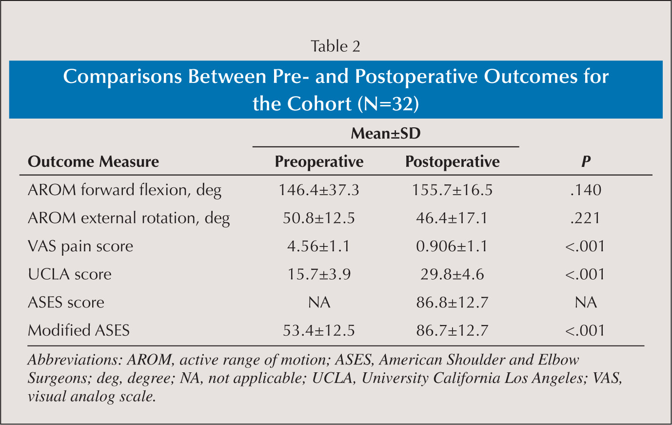 Comparisons Between Pre- and Postoperative Outcomes for the Cohort (N=32)