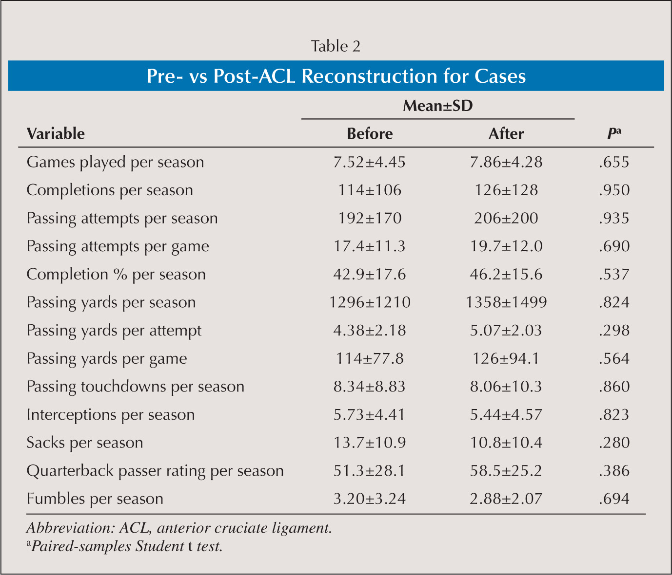 Pre- vs Post-ACL Reconstruction for Cases