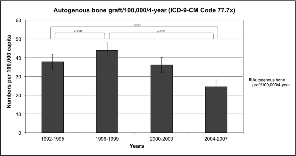 The trend of autogenous bone grafting per 100,000 capita, categorized into 4 groups of 4 years.