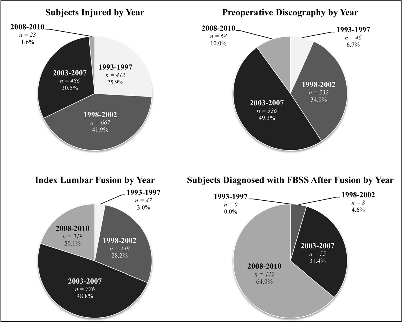 The rates of patient injury, diskography, index fusion, and postoperative failed back surgery syndrome (FBSS) by year.