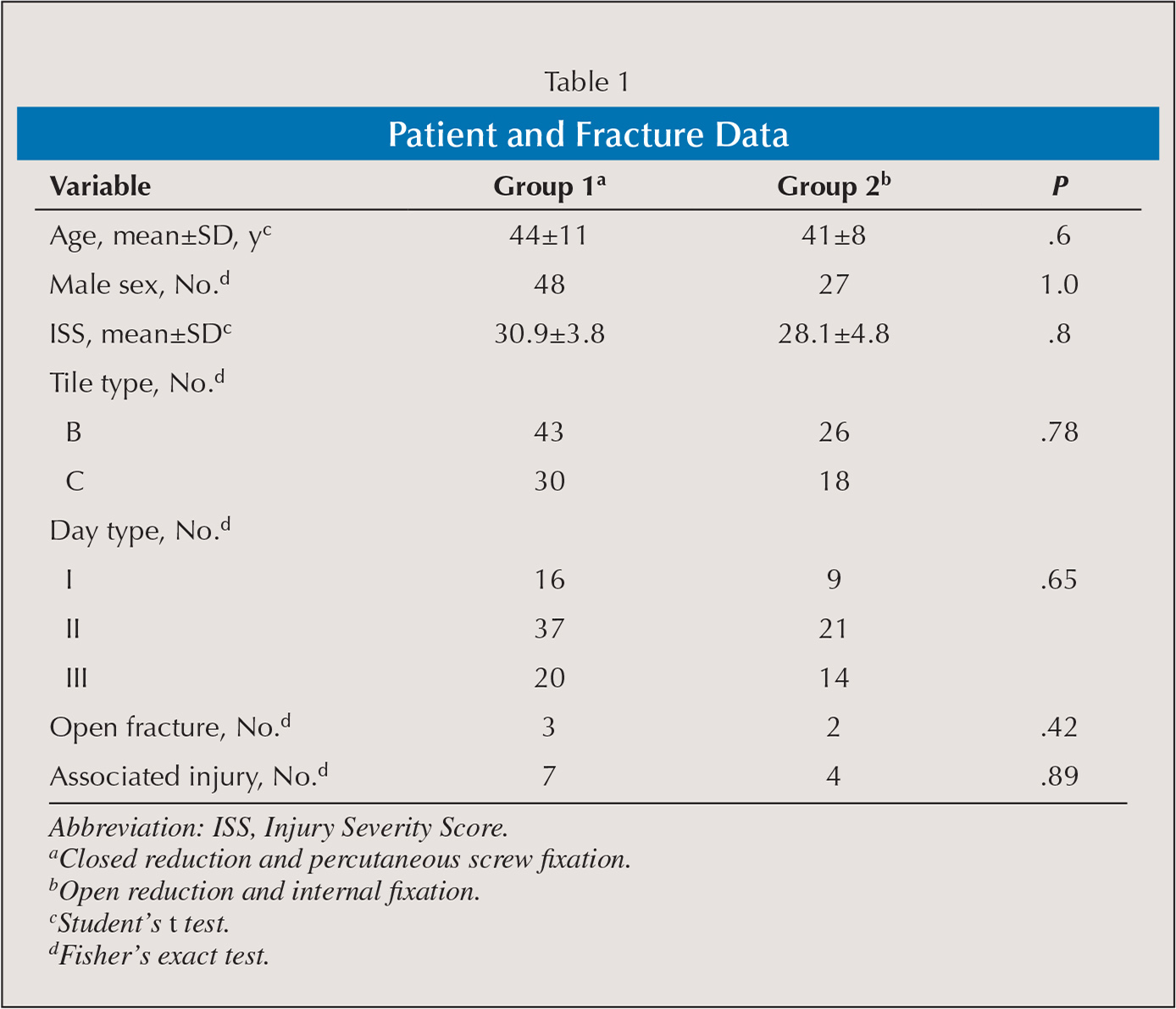 Patient and Fracture Data