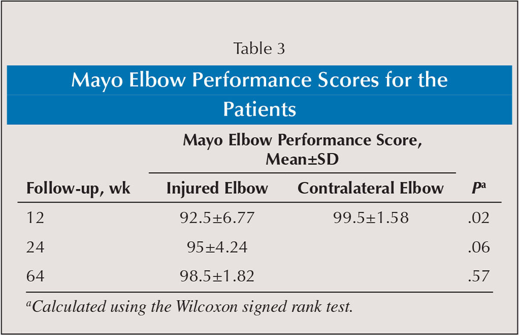 Mayo Elbow Performance Scores for the Patients