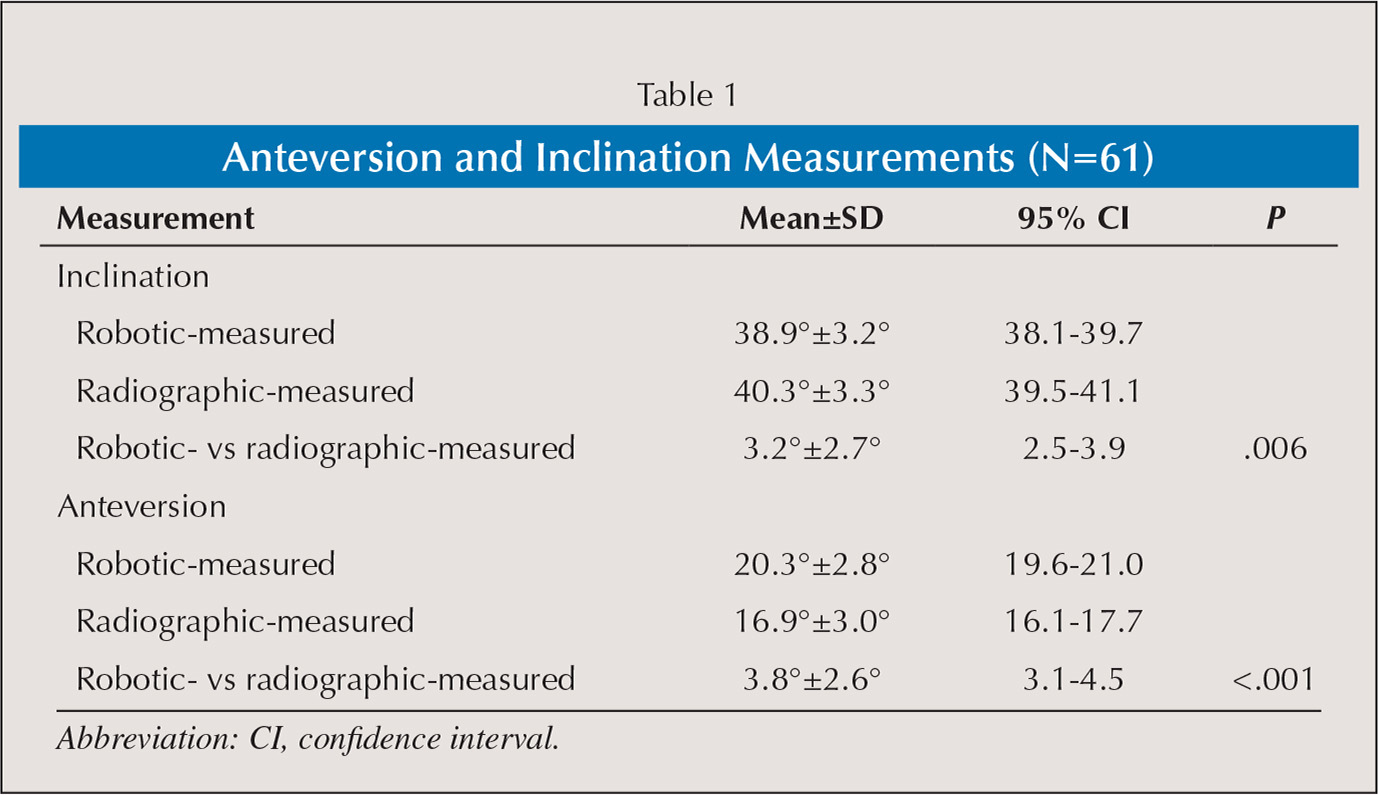 Anteversion and Inclination Measurements (N=61)