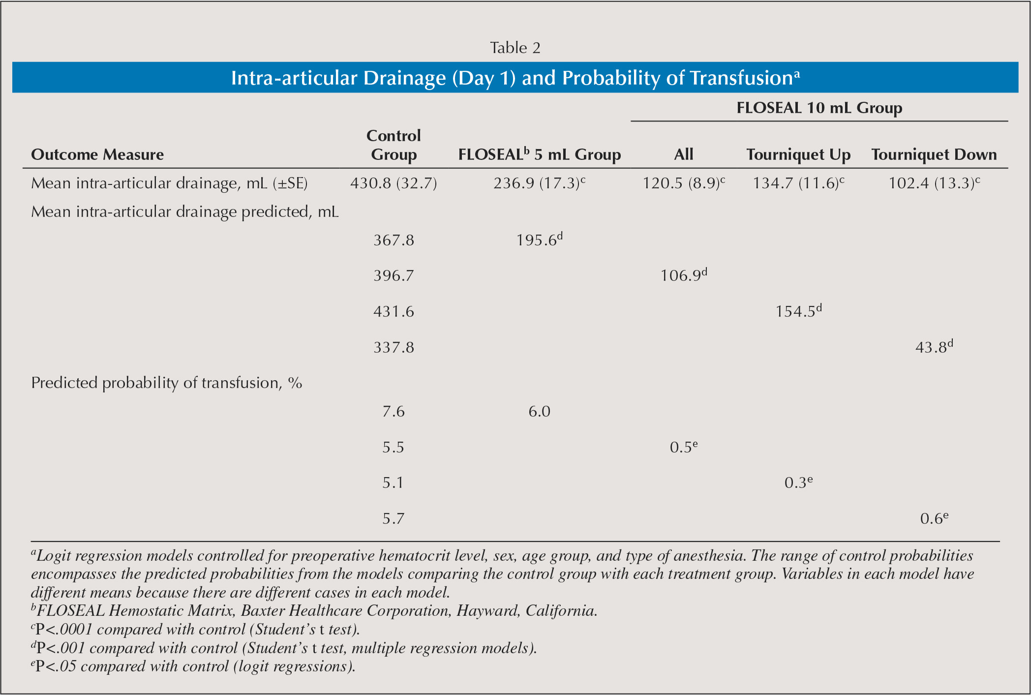 Intra-articular Drainage (Day 1) and Probability of Transfusiona