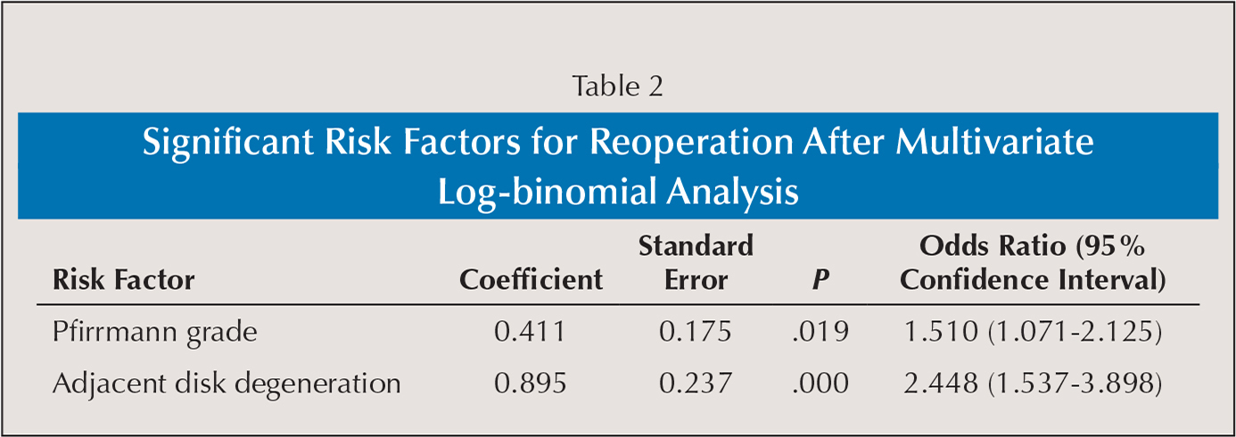 Significant Risk Factors for Reoperation After Multivariate Log-binomial Analysis