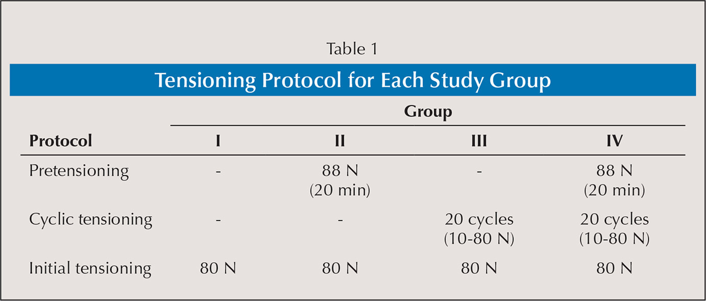 Tensioning Protocol for Each Study Group