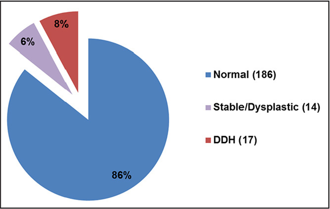 Results of dynamic ultrasound evaluation in infants with a stable hip on physical examination and risk factors for developmental dysplasia of the hip (DDH). Of the 217 infants reviewed, 186 (86%) were found to be normal, with stable dynamic ultrasound and normal morphologic findings; 14 (6%) were stable/dysplastic, with stable dynamic ultrasound findings but morphologic findings of dysplastic hip; and 17 (8%) were found to have DDH, with unstable dynamic ultrasound findings.