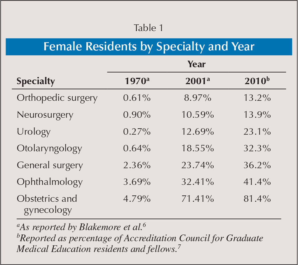 Female Residents by Specialty and Year