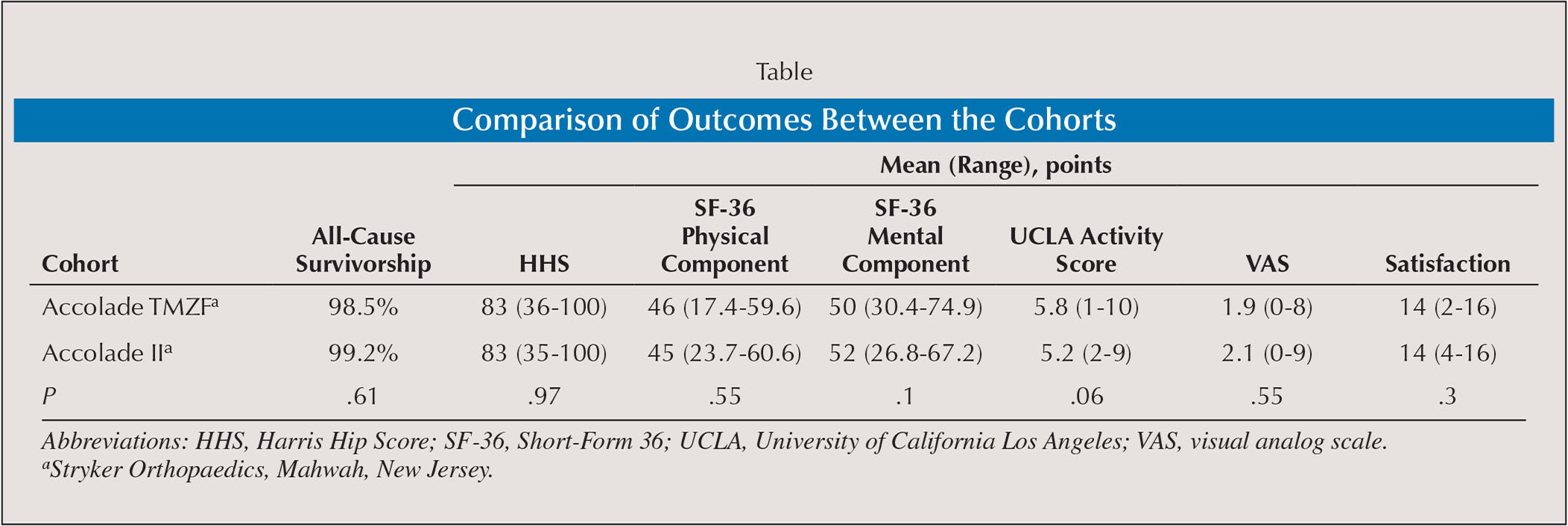 Comparison of Outcomes Between the Cohorts