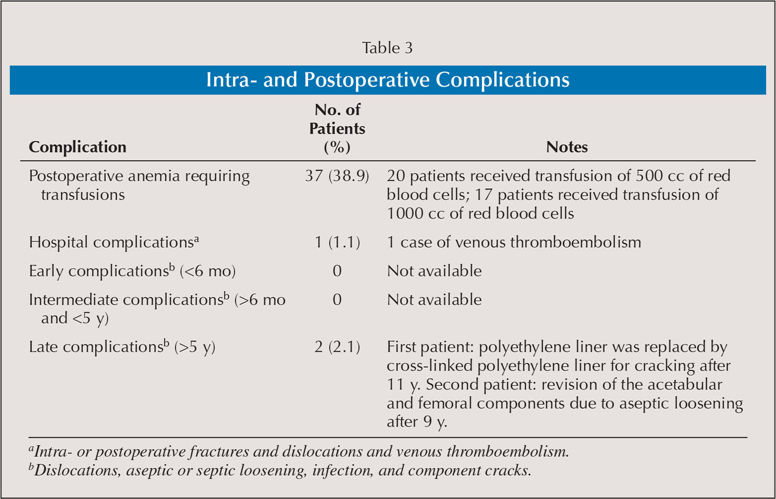 Intra- and Postoperative Complications