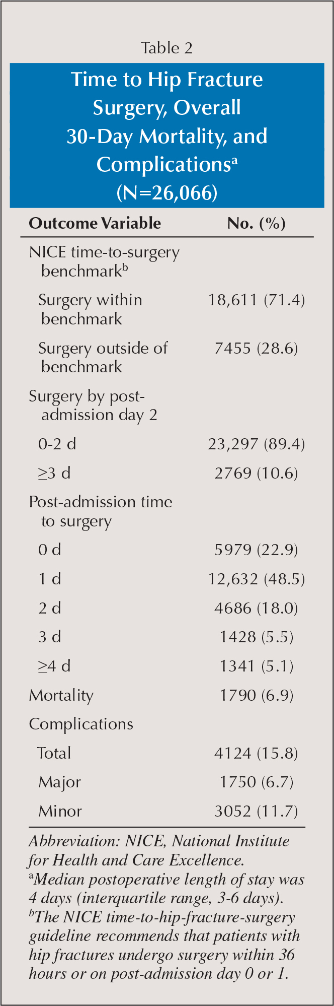 Time to Hip Fracture Surgery, Overall 30-Day Mortality, and Complicationsa (N=26,066)