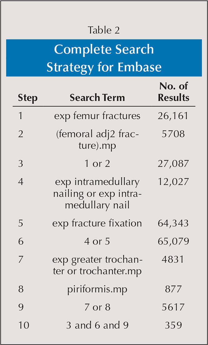 Complete Search Strategy for Embase