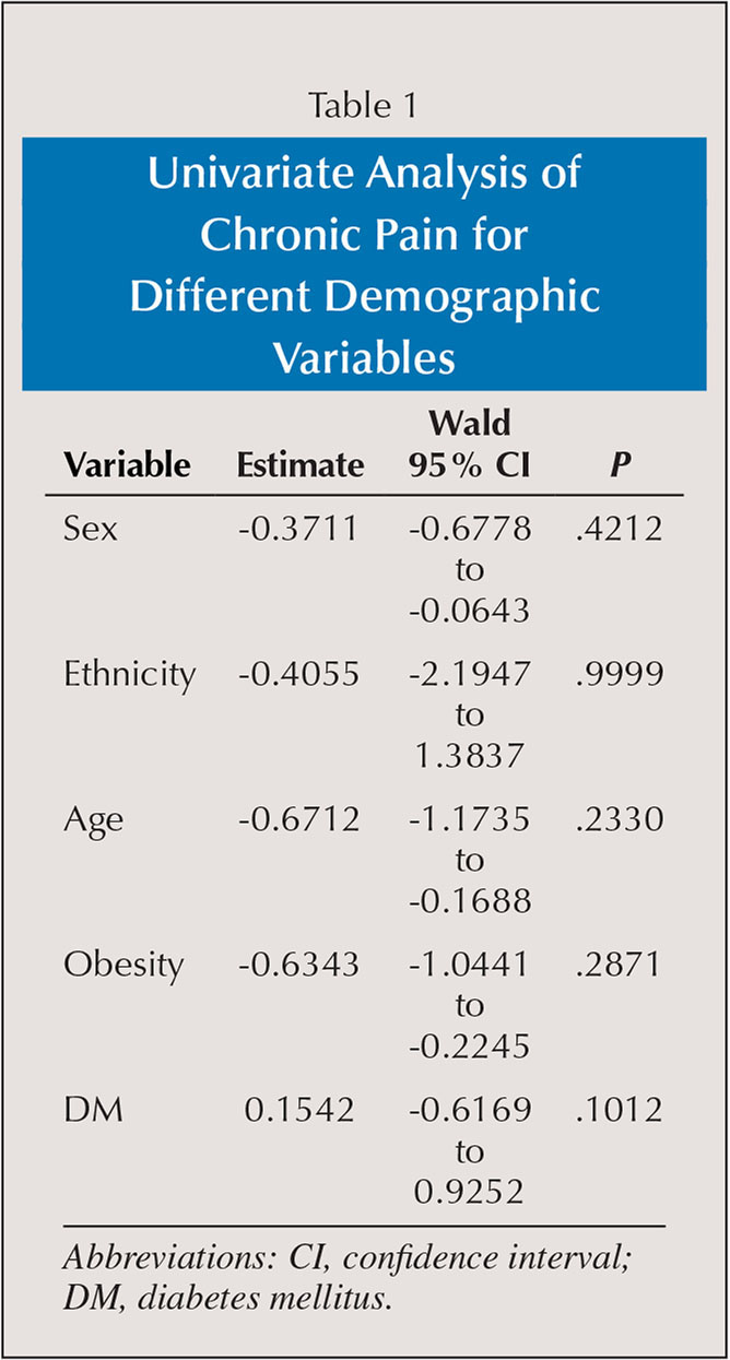 Univariate Analysis of Chronic Pain for Different Demographic Variables