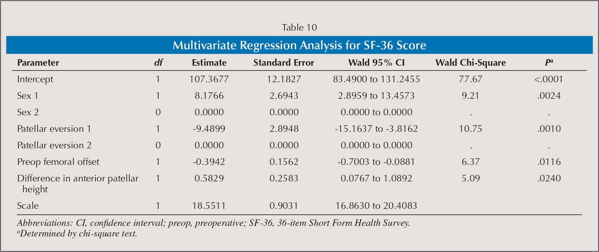 Multivariate Regression Analysis for SF-36 Score