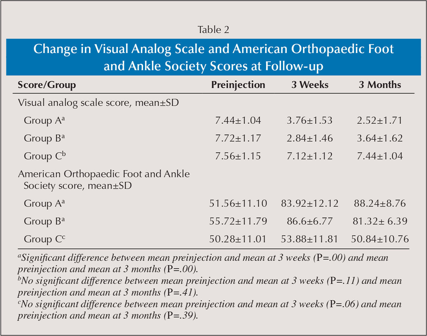 Change in Visual Analog Scale and American Orthopaedic Foot and Ankle Society Scores at Follow-up