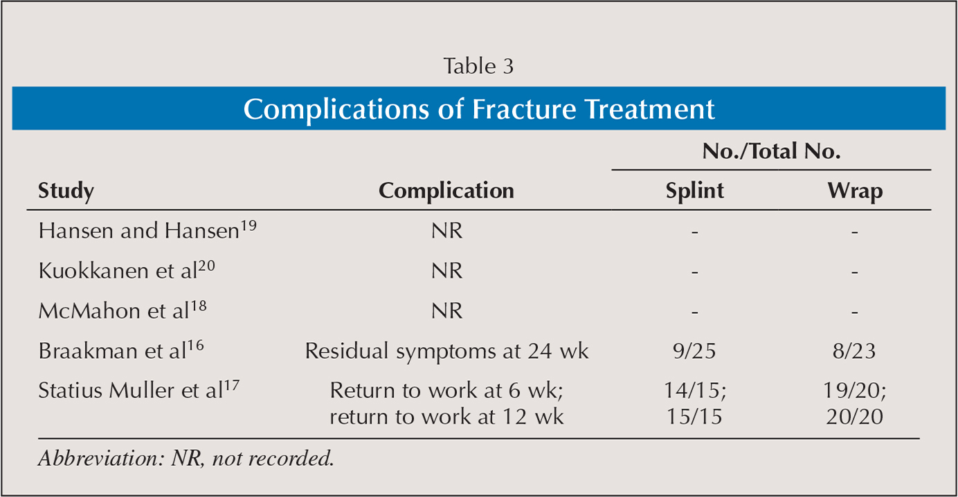 Complications of Fracture Treatment