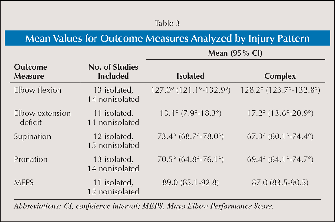 Mean Values for Outcome Measures Analyzed by Injury Pattern
