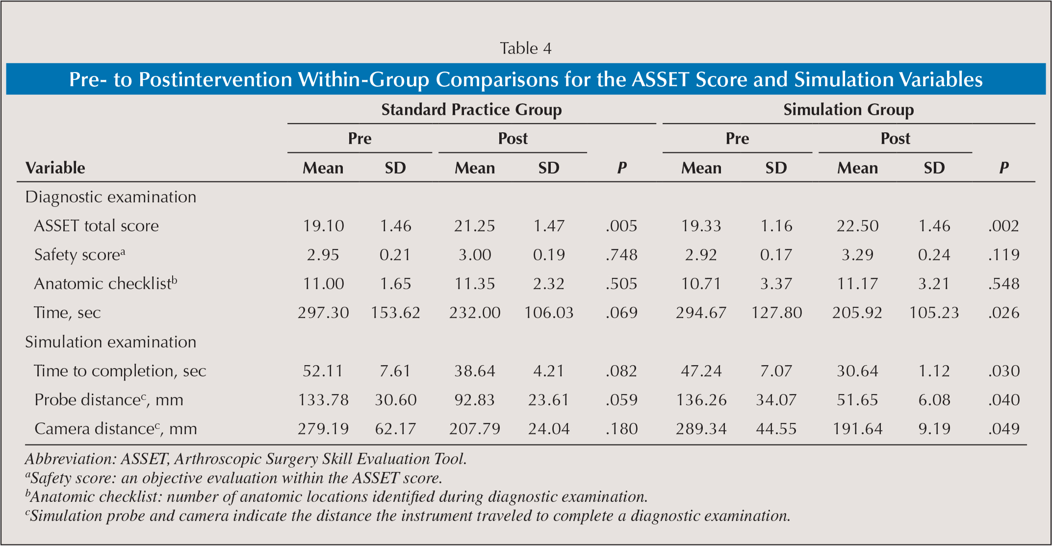 Pre- to Postintervention Within-Group Comparisons for the ASSET Score and Simulation Variables