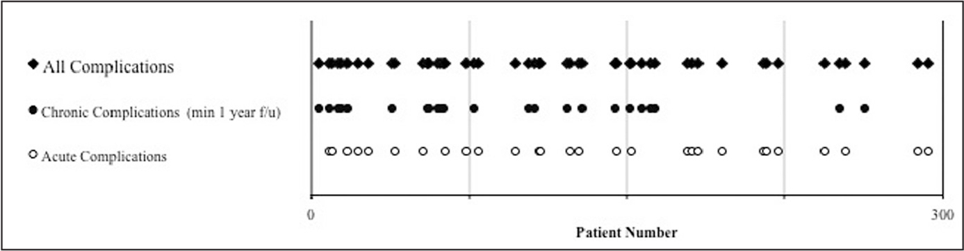 Occurrence plot of all acute and chronic complications after reverse shoulder arthroplasty. Abbreviations: f/u, follow-up; min, minimum.