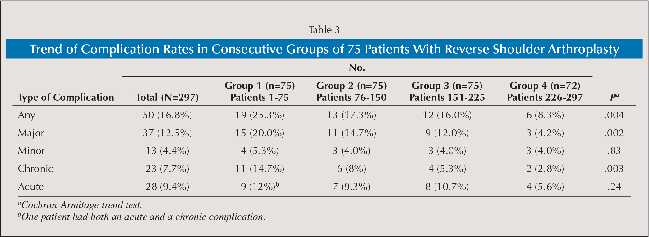 Trend of Complication Rates in Consecutive Groups of 75 Patients With Reverse Shoulder Arthroplasty