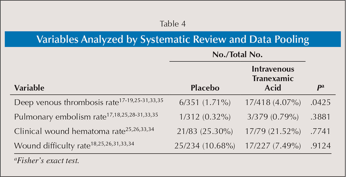 Variables Analyzed by Systematic Review and Data Pooling