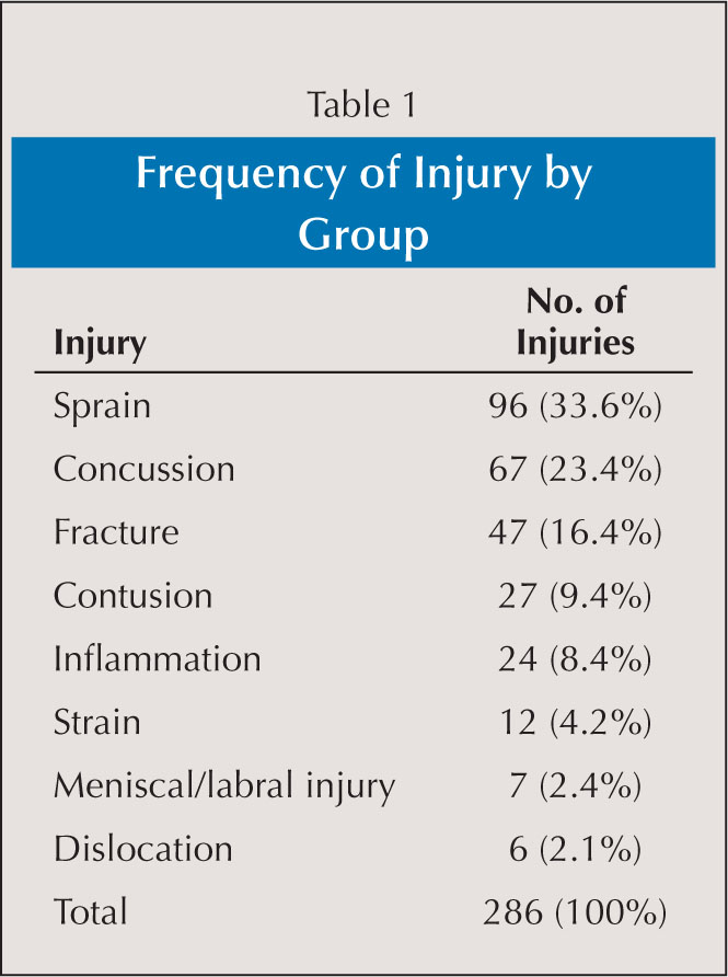 Frequency of Injury by Group