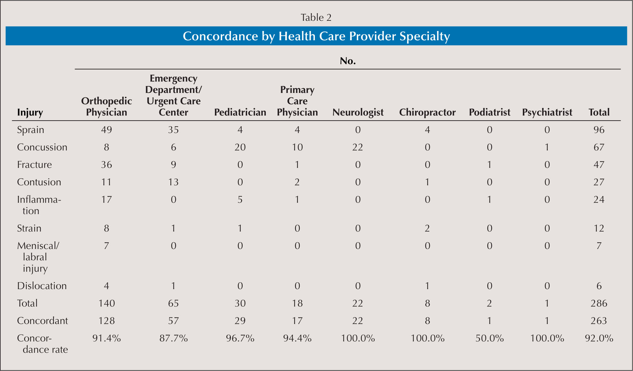Concordance by Health Care Provider Specialty