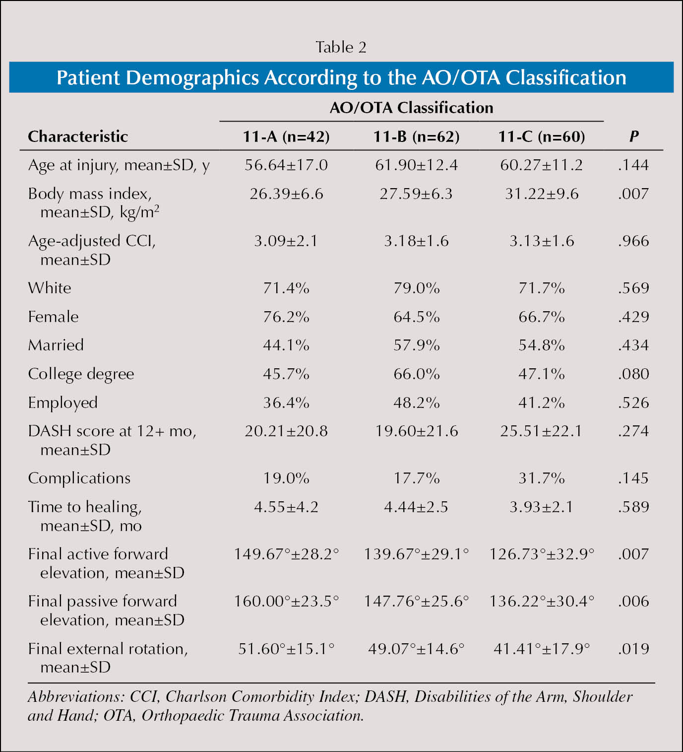 Patient Demographics According to the AO/OTA Classification