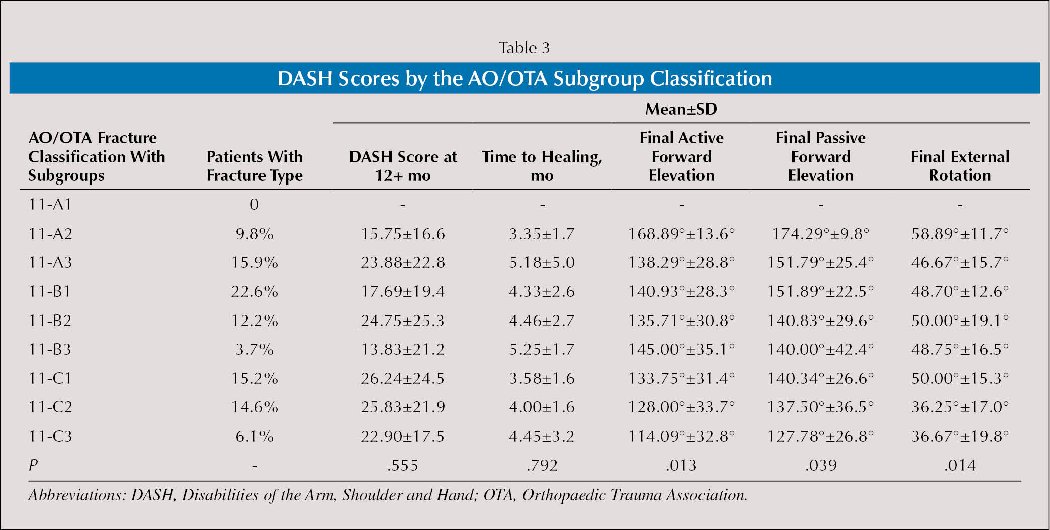 DASH Scores by the AO/OTA Subgroup Classification